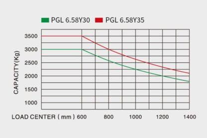 Puma GL6 2WD Gelaende Gabelstapler 02